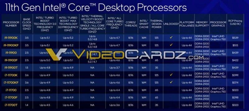 11. nesil Intel Core işlemcilerin fiyatları ortaya çıktı